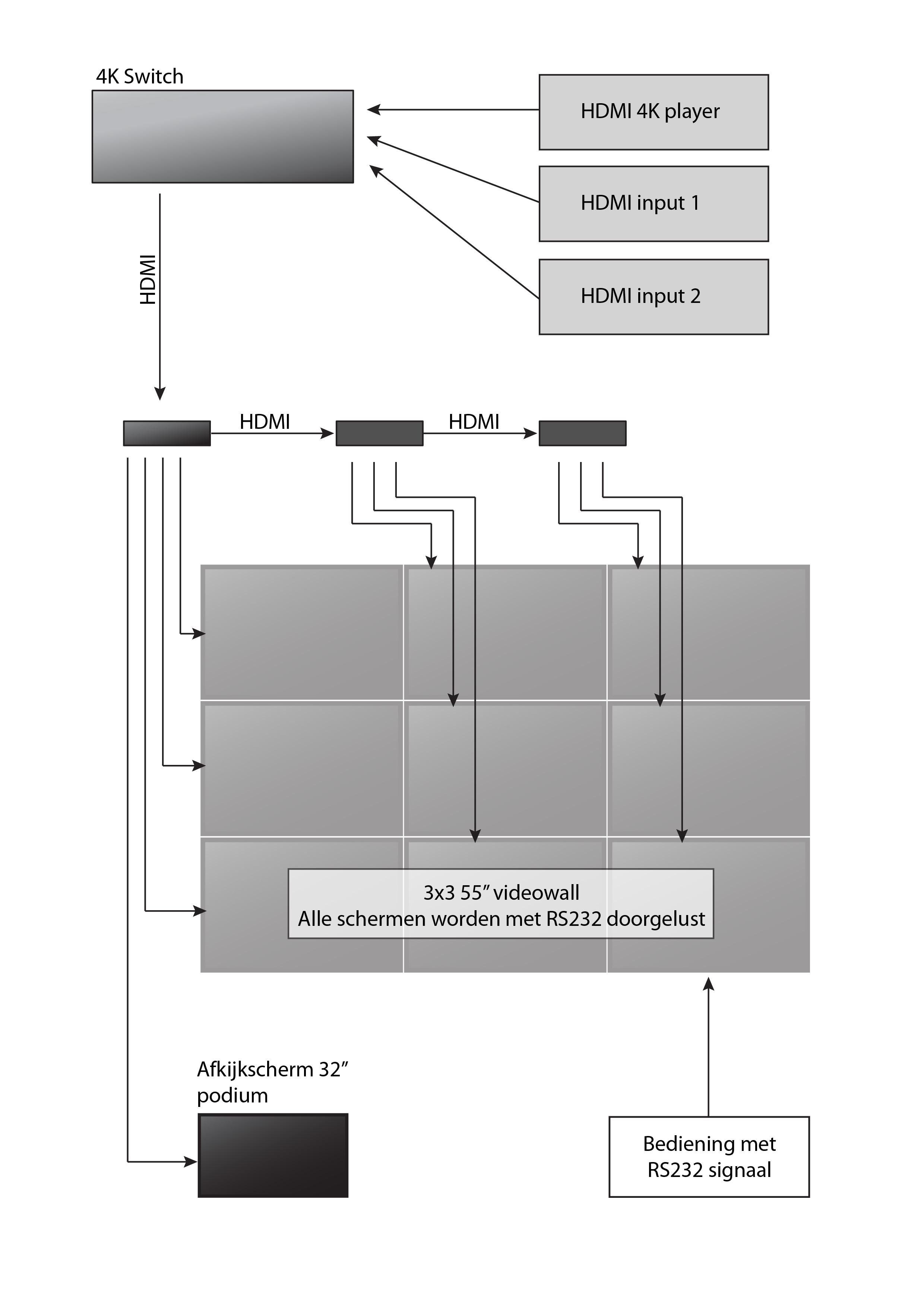4k-videowall-leehove-blokschema